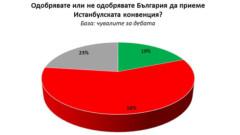 Всички чули за Истанбулската конвенция, против са 60%
