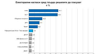 """Под 1% разлика между ГЕРБ и БСП констатира """"Галъп"""""""