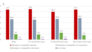 Над 50% от предприятията отчитат намаляване на приходите през март