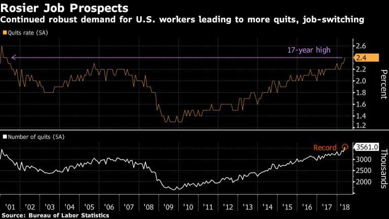 Силното търсене на кадри кара все повече американци да напускат работата си
