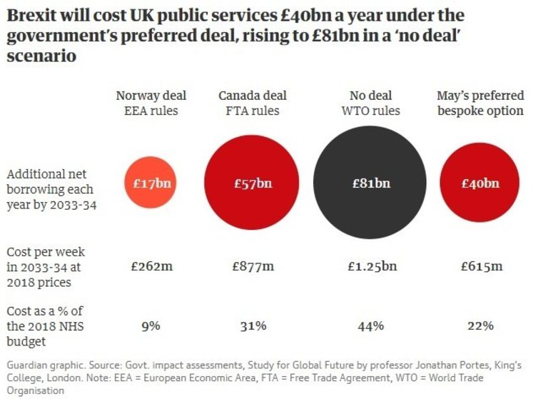 Лондон губи солидни суми при всеки от сценариите за Brexit