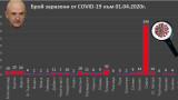 23-та жертва на коронавируса у нас, заразените вече са 577