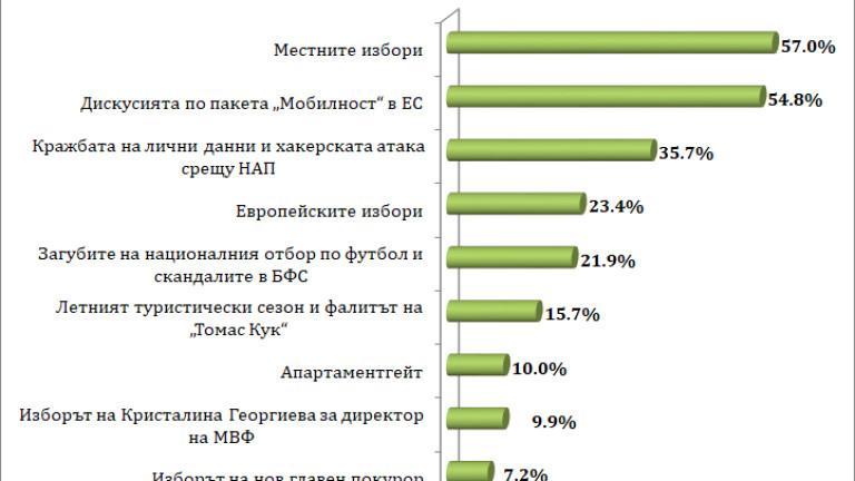 Местните избори са били най-значими за българите през 2019 г.
