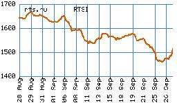 Индексът на Московската борса РТС се покачва