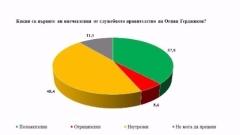 """Близо 40 % одобрение за кабинета """"Герджиков"""""""