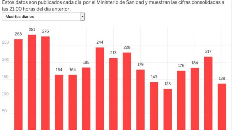 Испания потвърди най-малко починали от Ковид-19 от понеделник