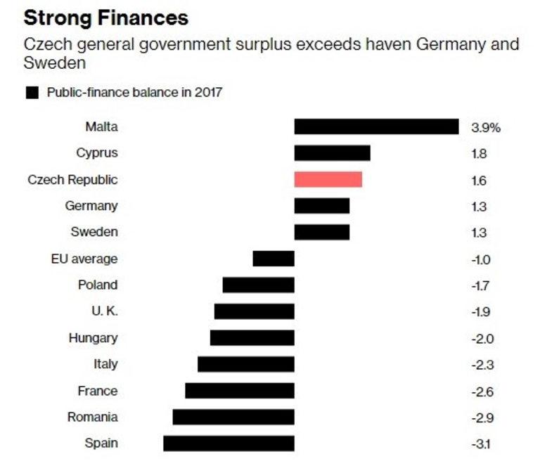 Излишъкът на Чехия надхвърля дори този на Германия и Швеция