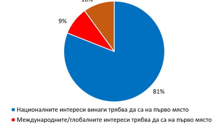 България е в първите десет по националистически настроения