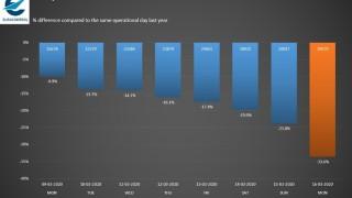 Спад на въздушния трафик в Европа с 33%