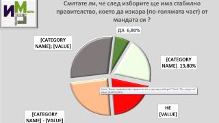6+1 политически формации в следващия парламент според ИМП