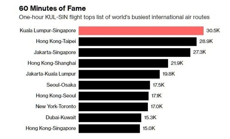 8 от 10-те най-оживени маршрута са в Азия