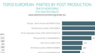 България с най-много вътрешнополитически послания в кампанията