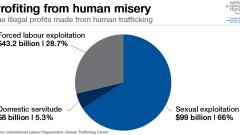 80 % от децата, жертви на трафик, са момичета