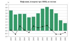1,3% годишна инфлация към май 2020 г., отчете НСИ