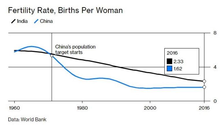 Раждаемостта в Китай намалява драстично след въвеждането на политиката за едно дете