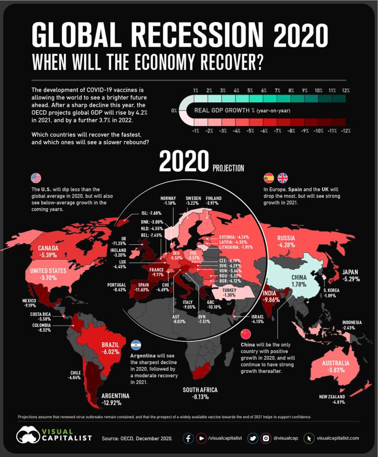 Прогнози за 2020-а