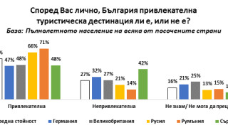 Руснаци, румънци и британци доволни от почивката си у нас