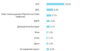 Над 50% от българите не искат парламентарни избори