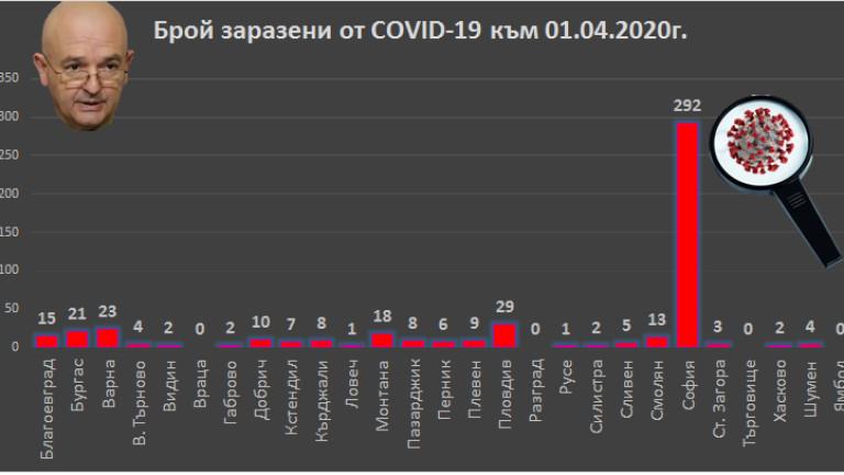 14 са вече българите жертва на коронавируса у нас