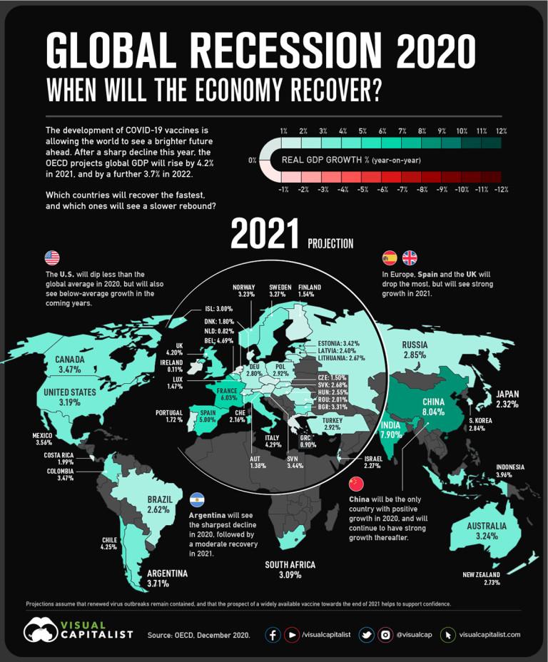 Прогнози за 2021-а