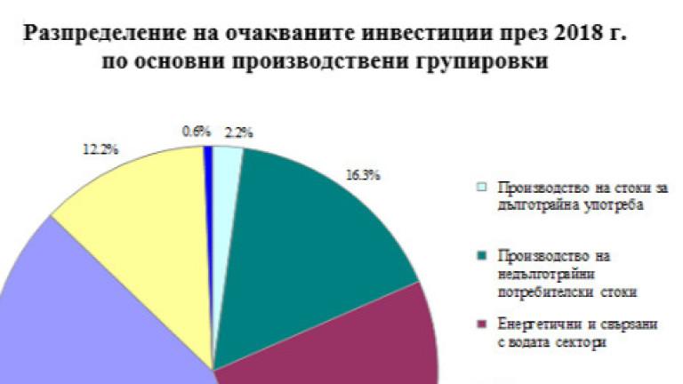 С близо 7% производствените предприятия свиват инвестициите