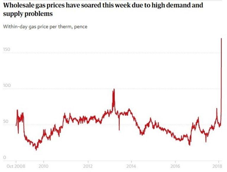 Недостигът сериозно повиши цената на газа