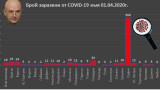 618 са вече потвърдените случаи на COVID-19 у нас