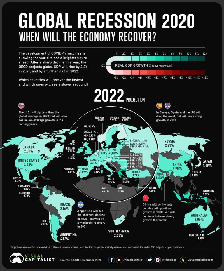 Прогнози за 2022-а