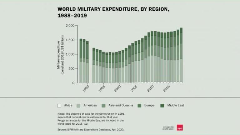 За първи път Китай и Индия зад САЩ по разходи за отбрана