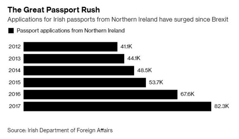 Брой подадени заявления за ирландски паспорт