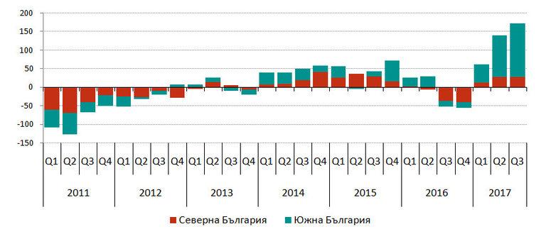 Годишна промяна на броя на заетите, хил. души