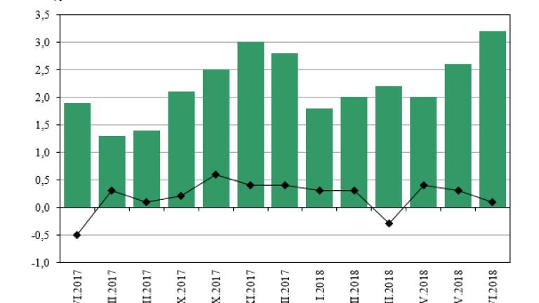 Индексът на потребителските цени за юни 2018 г. спрямо