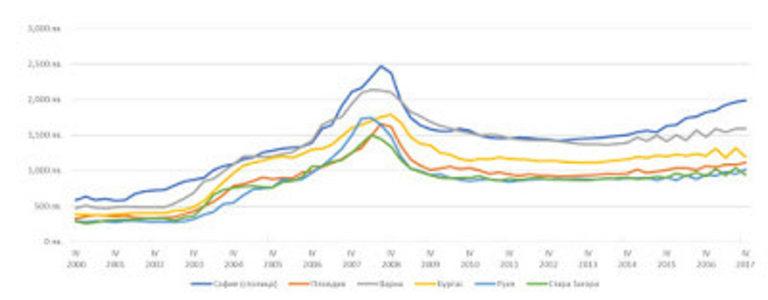 Графика 7 Средни цени на кв. м. на жилище в 6-те най-големи града на страната (2000 г. – 2017 г.)