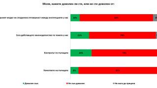 82% е недоволството от цялостния модел за пътна безопасност