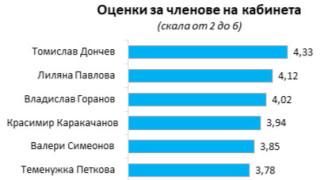 Добър (3.71) за министрите на Борисов отчетоха социолози