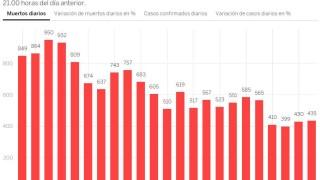 435 починали от коронавируса за ден в Испания