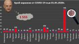 1555 станаха случаите на COVID-19 у нас, 68 - смъртните случаи