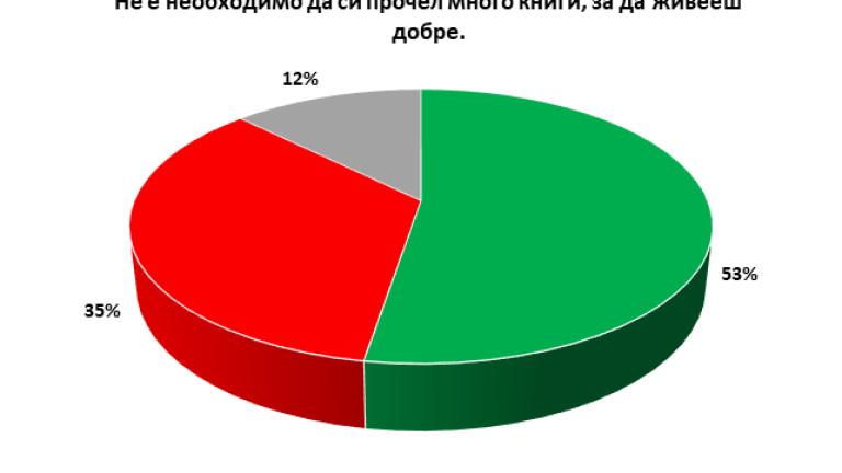 53% от българите не смятат, че за да живеят добре, трябва да четат