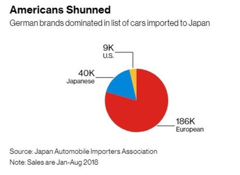 Японците харесват европейските коли, за разлика от американските