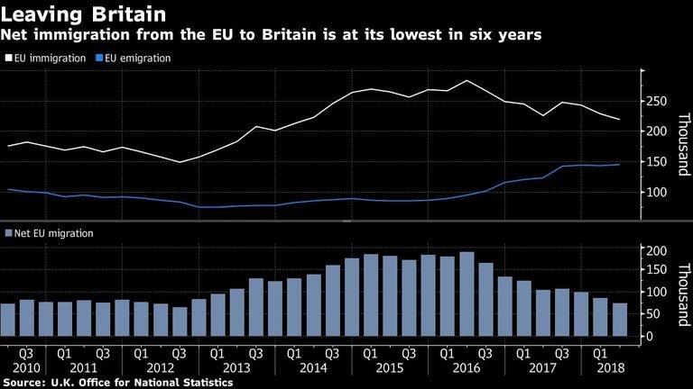 Нетната миграция във Великобритания е на най-ниското ниво от 6 години
