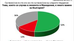 Над 50% от българите намират случващото се в Македония за много важно за нас