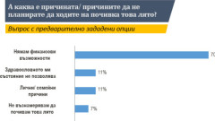 Българите избират Гърция и Турция за почивка