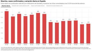 Малко повече починали от коронавирус в Испания от вчера