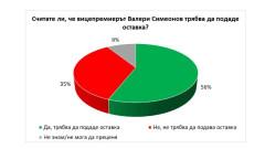 41% от българите знаят за шуробаджанащина