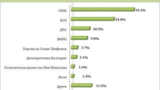 """""""Барометър"""" остави Слави и ДБ под чертата за следващия парламент"""