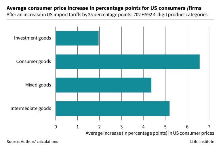 Митата дотук влияят минимално на потребителските цени в САЩ