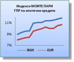 Малко, но в посока нагоре бяха промените по жилищните заеми през май