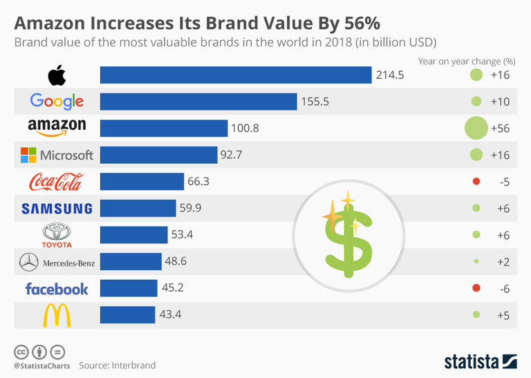 Топ 10 на най-скъпите брандове и годишния ръст