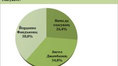 Евентуален балотаж Фандъкова - Джамбазки се решава с минимална разлика