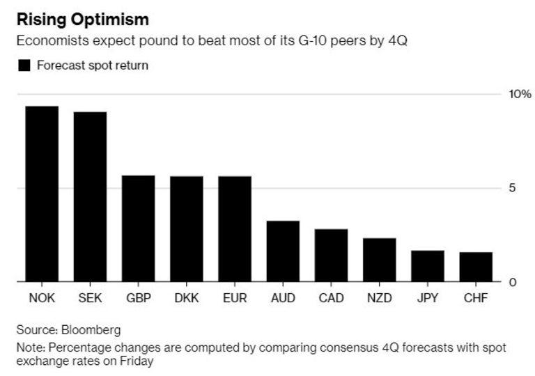 2019 година ще бъде силна за британския паунд